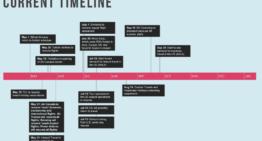 À quoi ressemblerait un calendrier de réouverture de Travel ? – Skift